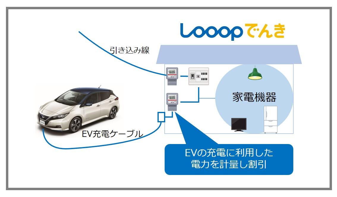 電気自動車向けの割引プランの実現に向けた実証試験開始について